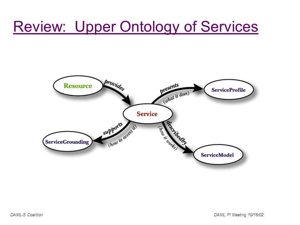 DAML-S Coalition DAML PI Meeting 10/16/02 Review: Upper Ontology of Services