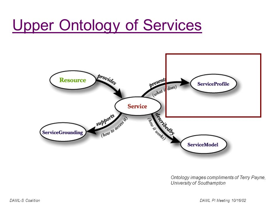 DAML-S Coalition DAML PI Meeting 10/16/02 Upper Ontology of Services Ontology images compliments of Terry Payne, University of Southampton