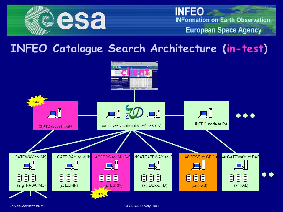 Jolyon.Martin@esa,intCEOS ICS 14 May 2003 INFEO Catalogue Search Architecture (in-test) INFEO node at RAL GATEWAY to MUIS-B (at ESRIN) GATEWAY to BADC (at RAL) GATEWAY to IMS (e.g.