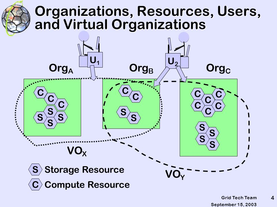 September 15, 2003 Grid Tech Team 4 Organizations, Resources, Users, and Virtual Organizations S C Storage Resource Compute Resource S S S S C C C C C C C C C C C S S S S S S Org A Org B Org C VO X VO Y U2U2 U1U1