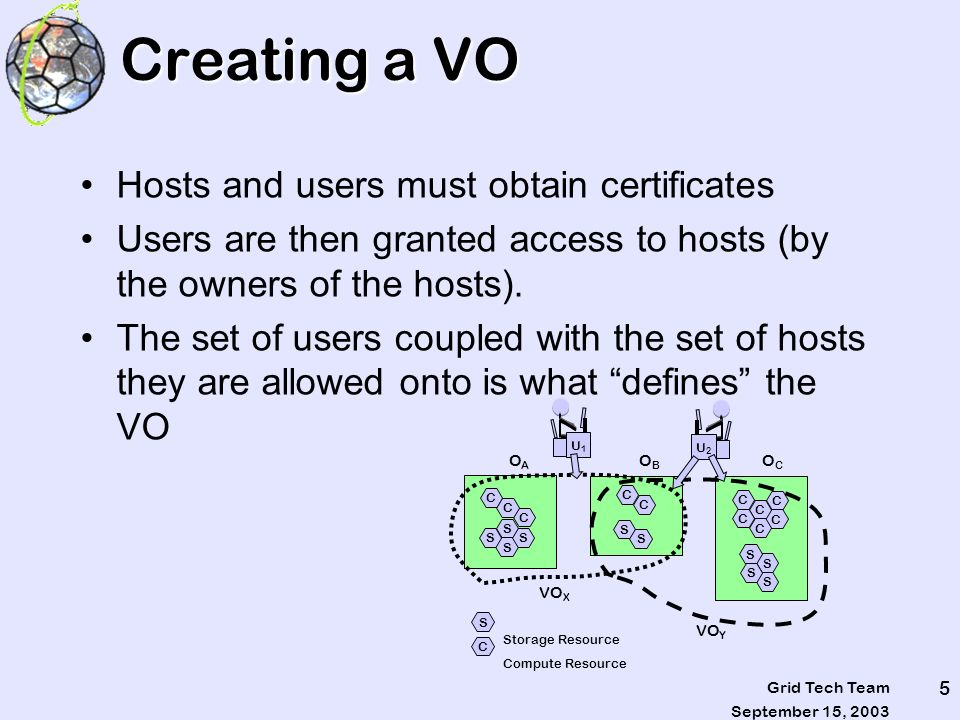 September 15, 2003 Grid Tech Team 5 Creating a VO Hosts and users must obtain certificates Users are then granted access to hosts (by the owners of the hosts).