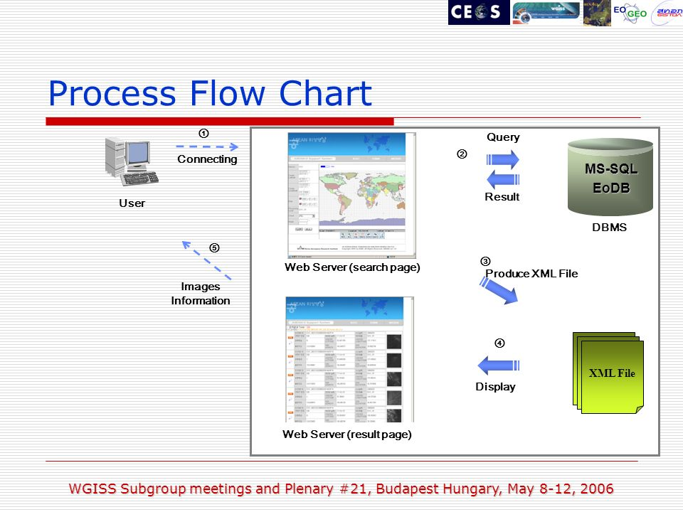 WGISS Subgroup meetings and Plenary #21, Budapest Hungary, May 8-12, 2006 Process Flow Chart MS-SQLEoDB DBMS User Connecting XML XML File Produce XML File Result Query Display Images Information Web Server (search page) Web Server (result page)