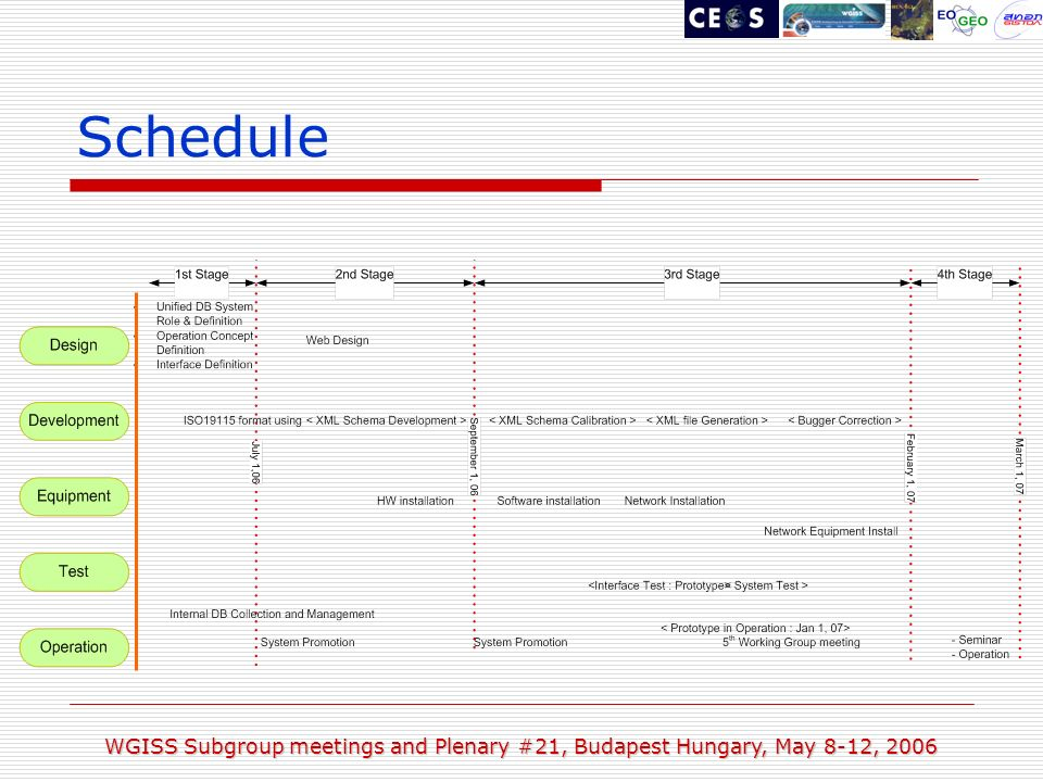 WGISS Subgroup meetings and Plenary #21, Budapest Hungary, May 8-12, 2006 Schedule