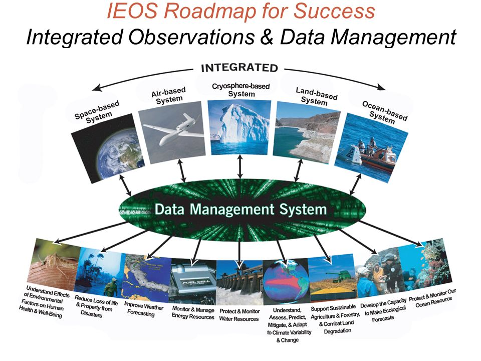 19 IEOS Roadmap for Success Integrated Observations & Data Management