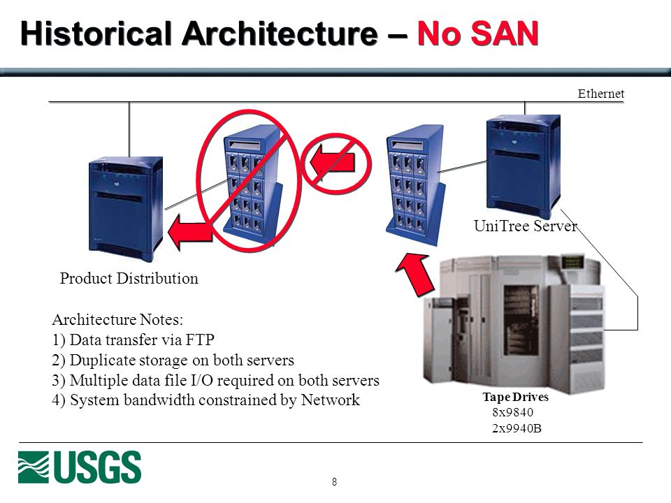 8 Historical Architecture – No SAN Product Distribution Tape Drives 8x9840 2x9940B Ethernet Architecture Notes: 1) Data transfer via FTP 2) Duplicate storage on both servers 3) Multiple data file I/O required on both servers 4) System bandwidth constrained by Network UniTree Server
