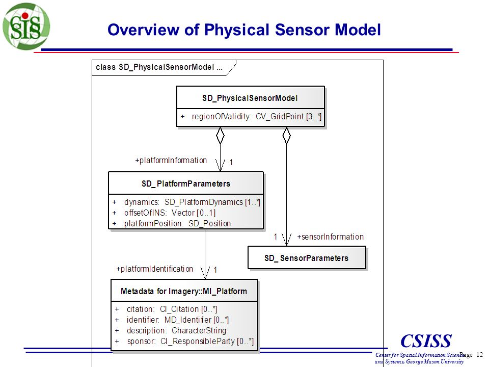 Page 12 CSISS Center for Spatial Information Science and Systems, George Mason University Overview of Physical Sensor Model