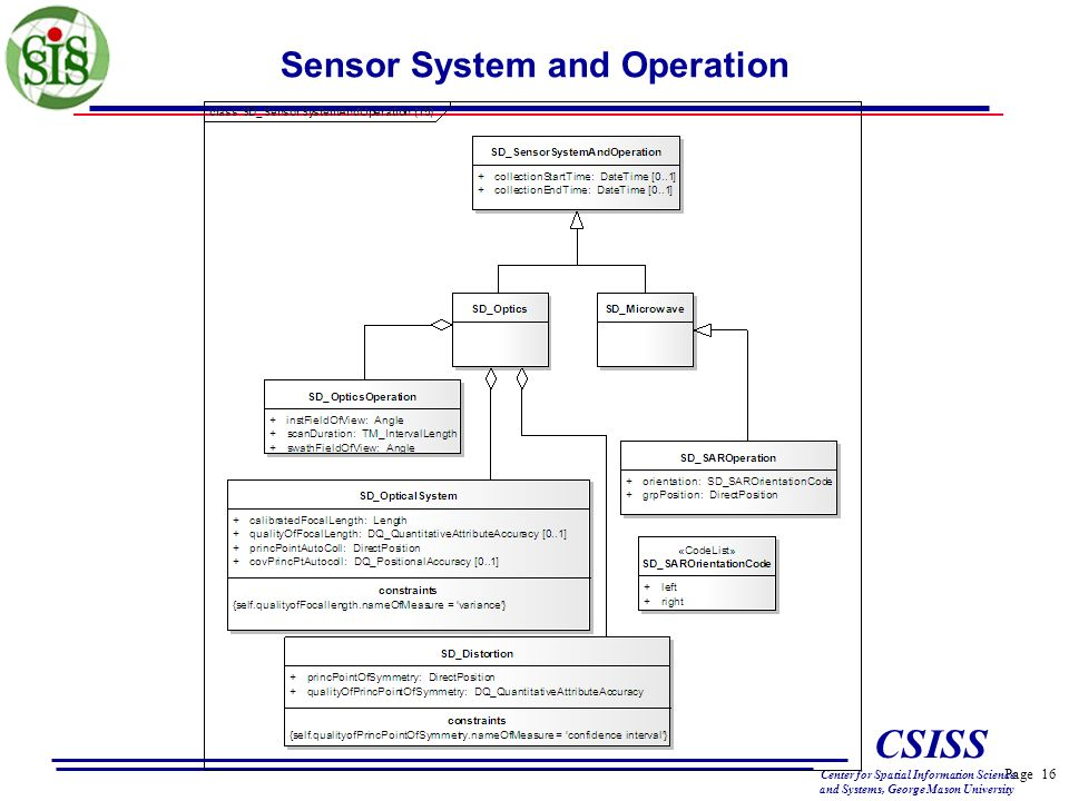 Page 16 CSISS Center for Spatial Information Science and Systems, George Mason University Sensor System and Operation
