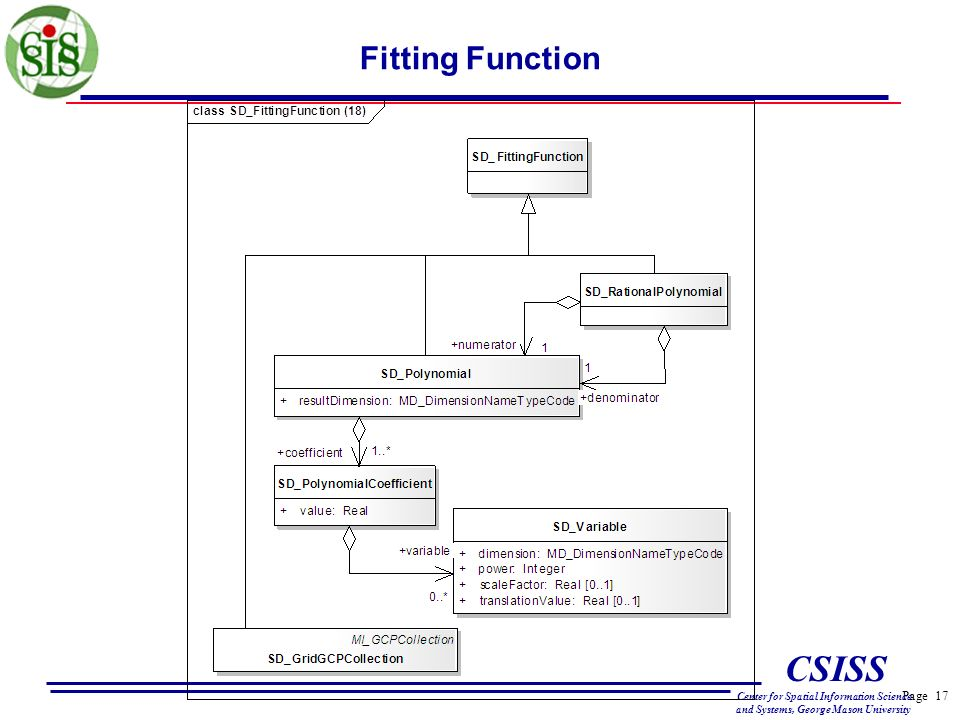 Page 17 CSISS Center for Spatial Information Science and Systems, George Mason University Fitting Function