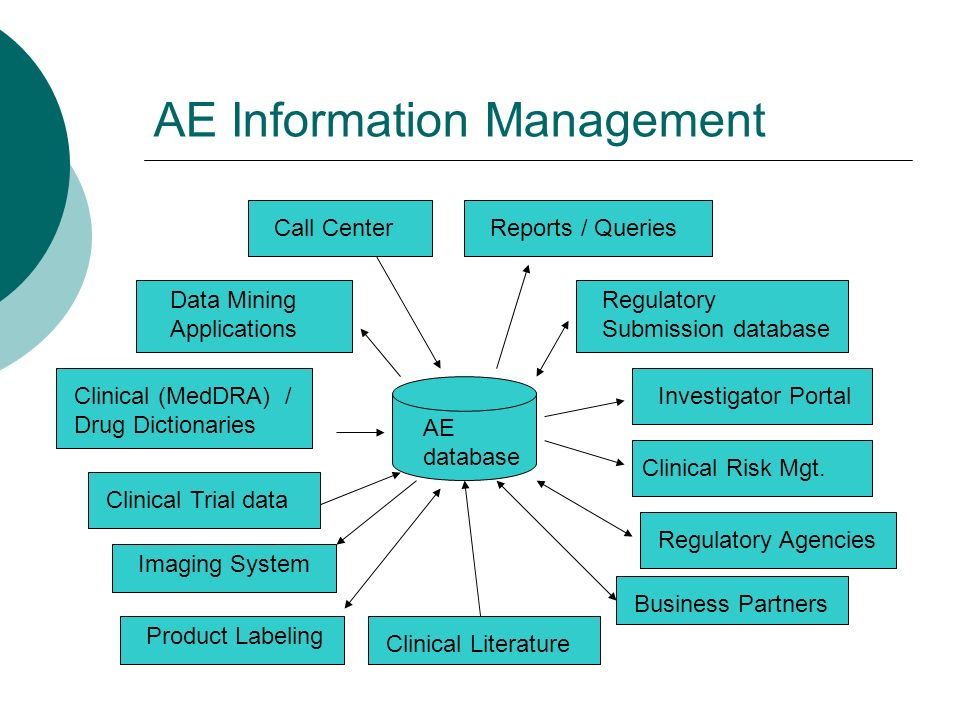 AE Information Management AE database Clinical (MedDRA) / Drug Dictionaries Clinical Trial data Call Center Regulatory Agencies Imaging System Clinical Literature Data Mining Applications Regulatory Submission database Investigator Portal Reports / Queries Clinical Risk Mgt.