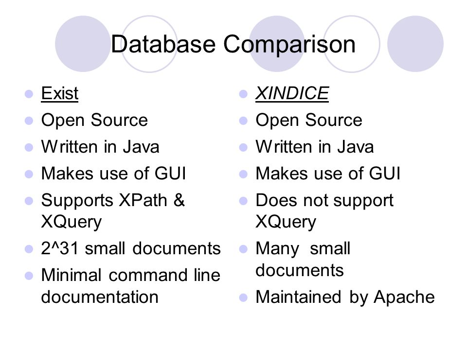 Database Comparison Exist Open Source Written in Java Makes use of GUI Supports XPath & XQuery 2^31 small documents Minimal command line documentation XINDICE Open Source Written in Java Makes use of GUI Does not support XQuery Many small documents Maintained by Apache