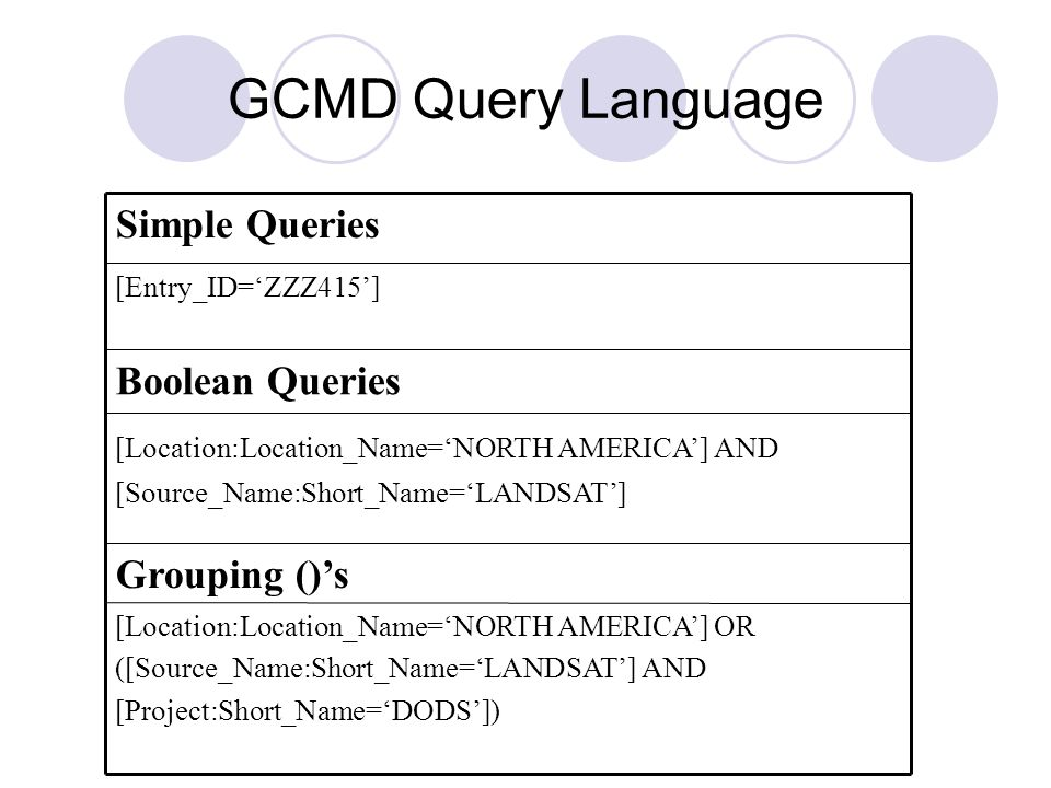 GCMD Query Language [Location:Location_Name=NORTH AMERICA] OR ([Source_Name:Short_Name=LANDSAT] AND [Project:Short_Name=DODS]) Grouping ()s [Location:Location_Name=NORTH AMERICA] AND [Source_Name:Short_Name=LANDSAT] Boolean Queries [Entry_ID=ZZZ415] Simple Queries