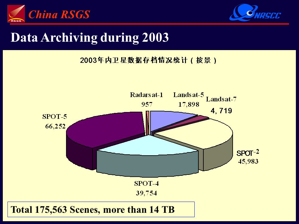 China RSGS 10 Data Archiving during 2003 Total 175,563 Scenes, more than 14 TB