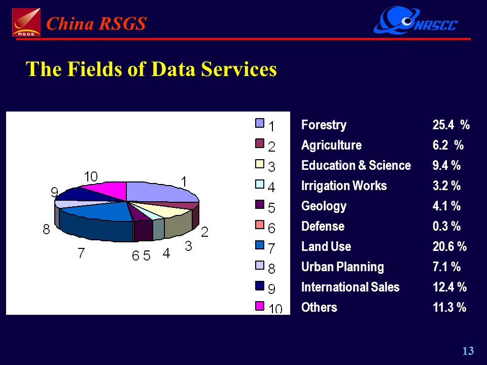 China RSGS 13 The Fields of Data Services Forestry25.4 % Agriculture 6.2 % Education & Science 9.4 % Irrigation Works3.2 % Geology 4.1 % Defense 0.3 % Land Use 20.6 % Urban Planning 7.1 % International Sales12.4 % Others 11.3 %