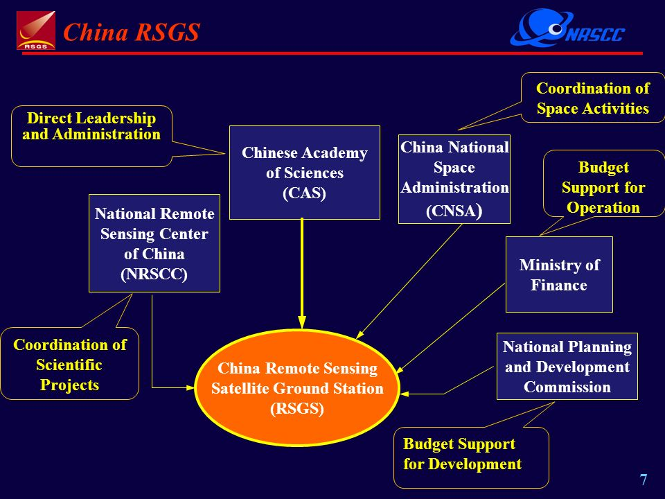 China RSGS 7 National Remote Sensing Center of China (NRSCC) Chinese Academy of Sciences (CAS) Ministry of Finance National Planning and Development Commission China Remote Sensing Satellite Ground Station (RSGS) China National Space Administration (CNSA ) Coordination of Scientific Projects Direct Leadership and Administration Coordination of Space Activities Budget Support for Operation Budget Support for Development