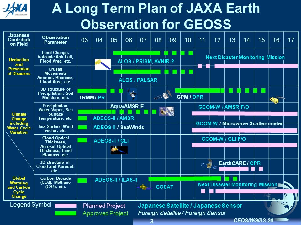 3 CEOS/WGISS-20 A Long Term Plan of JAXA Earth Observation for GEOSS Japanese Contributi on Field Observation Parameter 030405060708091011121314151617 Reduction and Prevention of Disasters Land Change, Volcanic Ash Fall, Flood Area, etc.