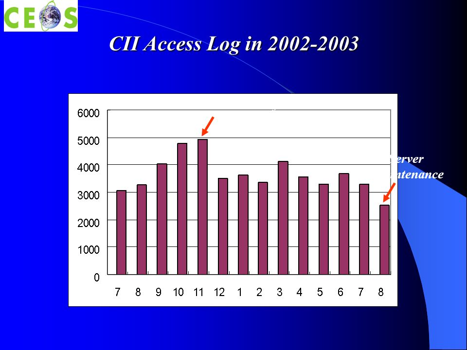CII Access Log in 2002-2003 CEOS Plenary Server Maintenance 2002 2003