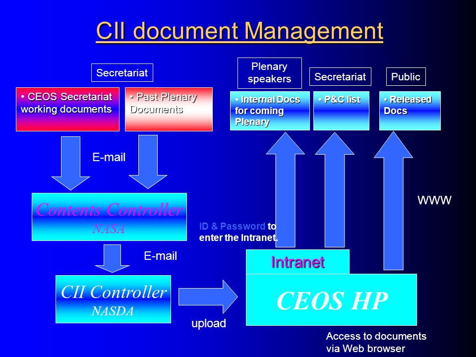 CII document Management CEOS Secretariat working documents Internal Docs for coming Plenary Past Plenary Documents Past Plenary Documents Intranet E-mail ID & Password to enter the Intranet.