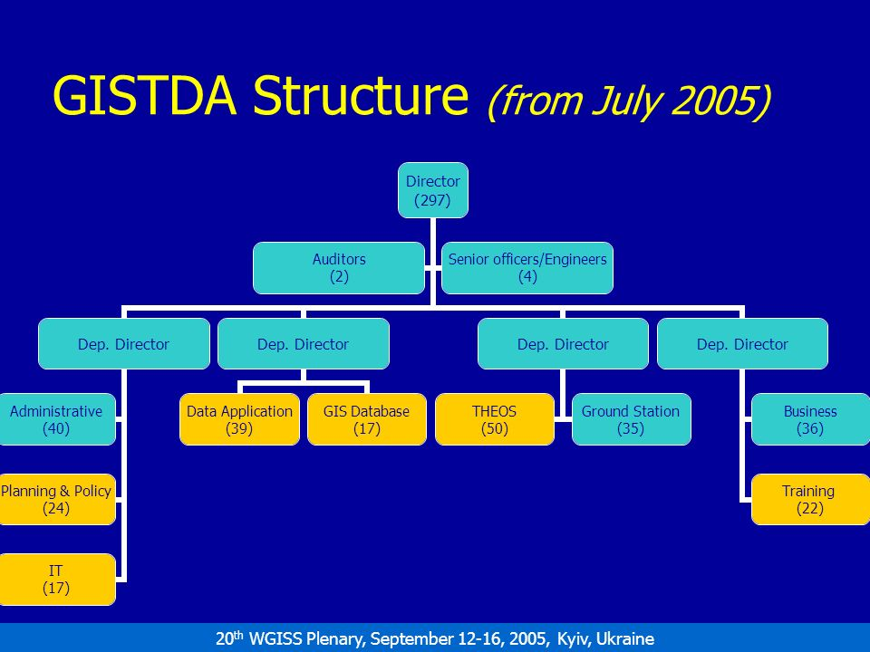 20 th WGISS Plenary, September 12-16, 2005, Kyiv, Ukraine GISTDA Structure (from July 2005) Director (297) Dep.