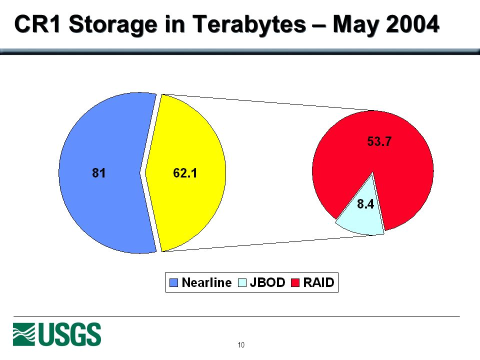 10 CR1 Storage in Terabytes – May 2004