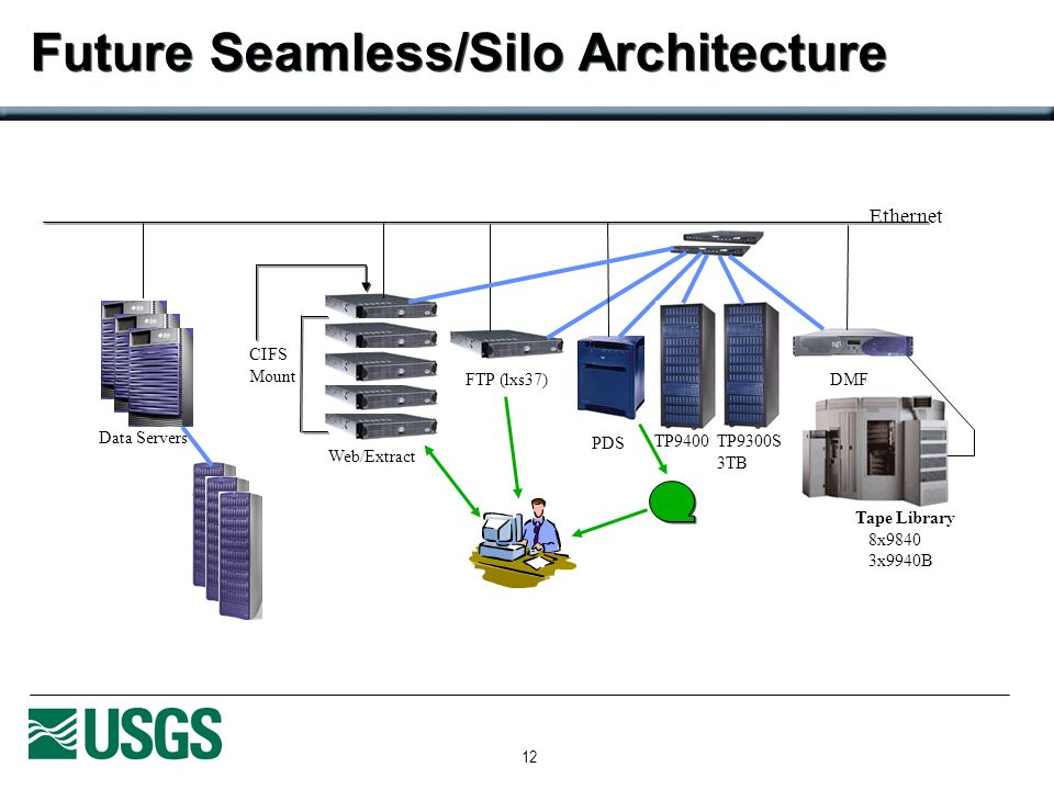 12 Future Seamless/Silo Architecture Ethernet DMF PDS Tape Library 8x9840 3x9940B FTP (lxs37) Web/Extract TP9300S 3TB TP9400 CIFS Mount Data Servers