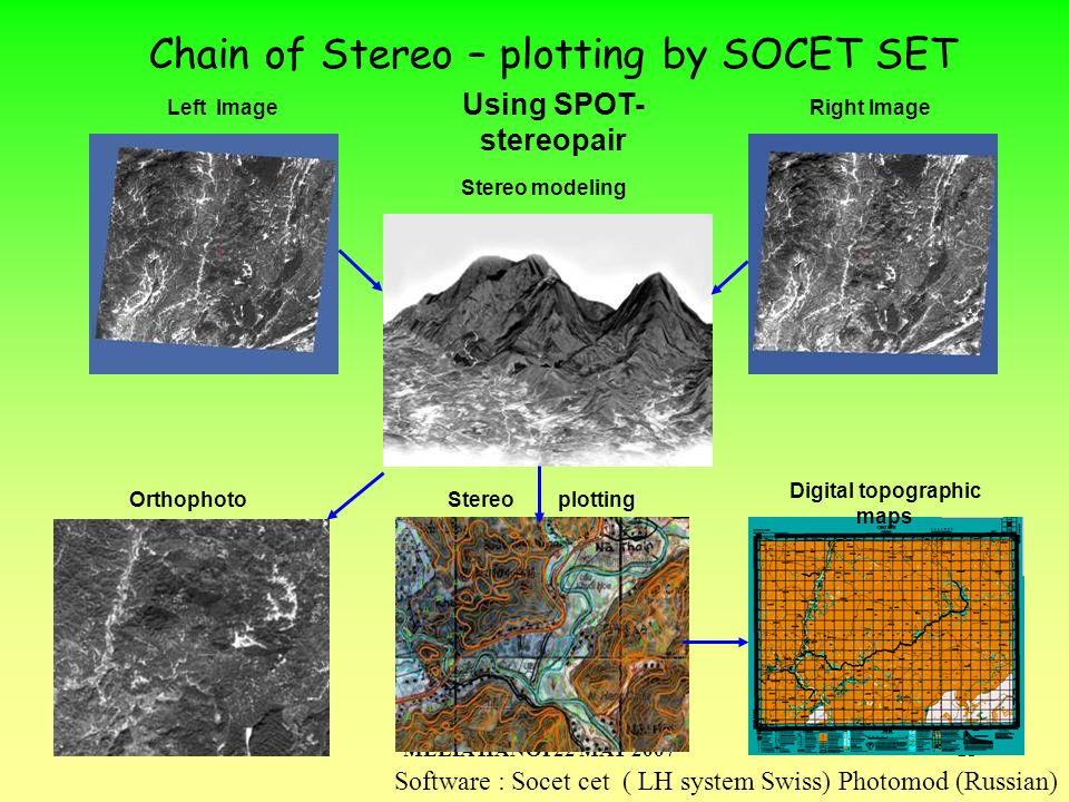 MELIA HANOI 22 MAY 200713 Chain of Stereo – plotting by SOCET SET Orthophoto Right Image Stereo plotting Digital topographic maps Stereo modeling Left Image Using SPOT- stereopair Software : Socet cet ( LH system Swiss) Photomod (Russian)