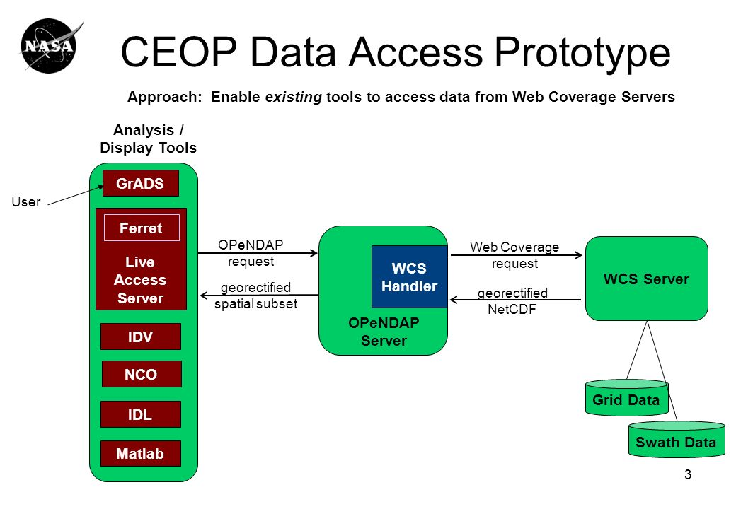 3 CEOP Data Access Prototype WCS Server Grid Data georectified NetCDF Web Coverage request OPeNDAP Server WCS Handler GrADS Live Access Server Ferret IDV IDL Matlab OPeNDAP request georectified spatial subset Analysis / Display Tools Approach: Enable existing tools to access data from Web Coverage Servers User Swath Data NCO