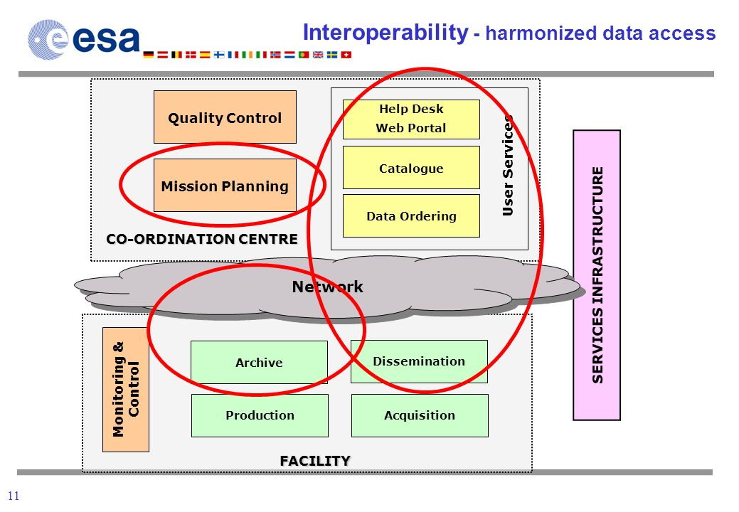 11 Interoperability - harmonized data access SERVICES INFRASTRUCTURE Help Desk Web Portal Catalogue Data Ordering User Services Mission Planning Quality Control CO-ORDINATION CENTRE Network Acquisition Monitoring & Control FACILITY Archive Production Dissemination