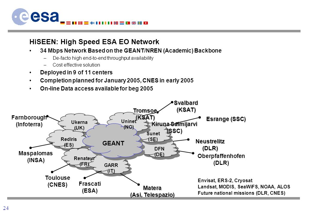24 Network HiSEEN: High Speed ESA EO Network 34 Mbps Network Based on the GEANT/NREN (Academic) Backbone –De-facto high end-to-end throughput availability –Cost effective solution Deployed in 9 of 11 centers Completion planned for January 2005, CNES in early 2005 On-line Data access available for beg 2005 GEANT DFN (DE) Neustrelitz (DLR) Oberpfaffenhofen (DLR) Uninet (NO) Tromsoe (KSAT) Svalbard (KSAT) Sunet (SE) Kiruna Salmijarvi (SSC) Esrange (SSC) GARR (IT) Matera (Asi, Telespazio) Frascati (ESA) Toulouse (CNES) Maspalomas (INSA) Farnborough (Infoterra) Renateur (FR) RedIris (ES) Ukerna (UK) Envisat, ERS-2, Cryosat Landsat, MODIS, SeaWiFS, NOAA, ALOS Future national missions (DLR, CNES)