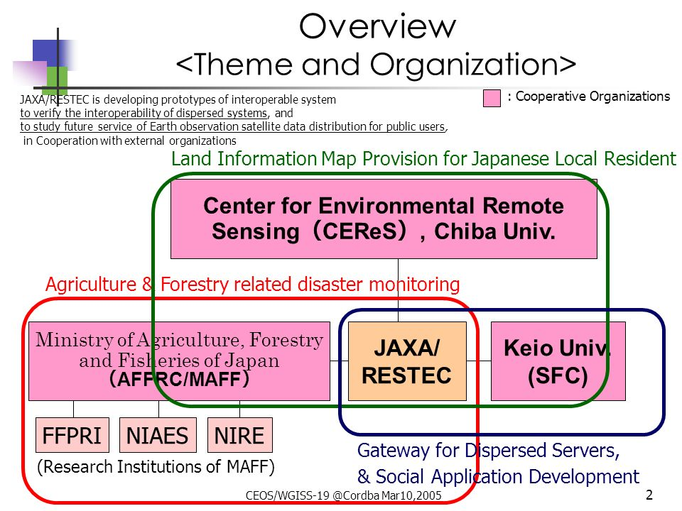 CEOS/WGISS-19 @Cordba Mar10,2005 1 Contents Overview of OGC related activities Status of JAXA-MAFFIN system Status of JAXA-CEReS system Status of JAXA-SFC system