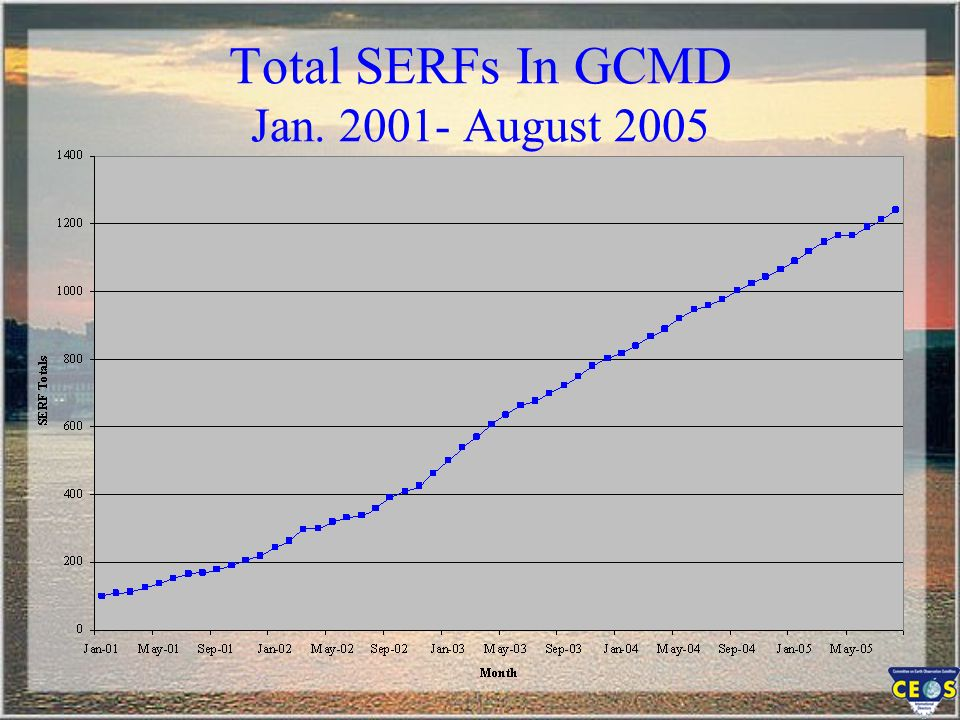 Total SERFs In GCMD Jan. 2001- August 2005