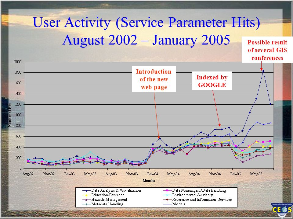User Activity (Service Parameter Hits) August 2002 – January 2005 Introduction of the new web page Indexed by GOOGLE Possible result of several GIS conferences