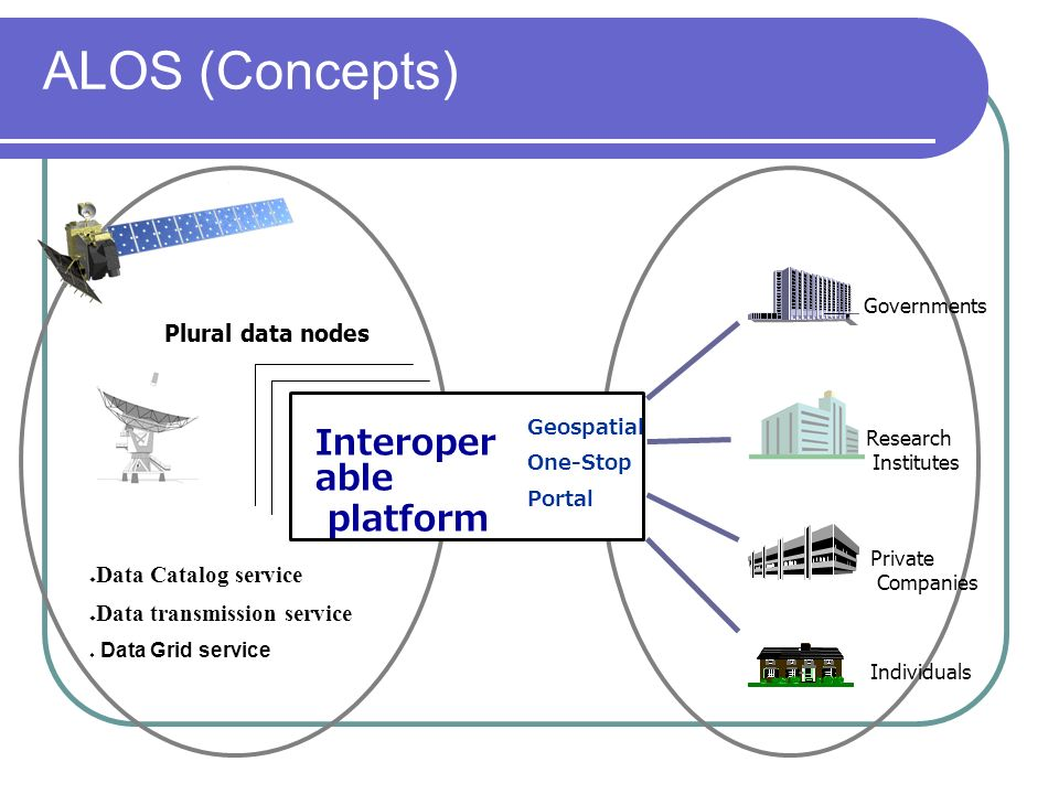 ALOS (Concepts) Plural data nodes Interoper able platform Geospatial One-Stop Portal Data Catalog service Data transmission service Data Grid service Governments Research Institutes Private Companies Individuals