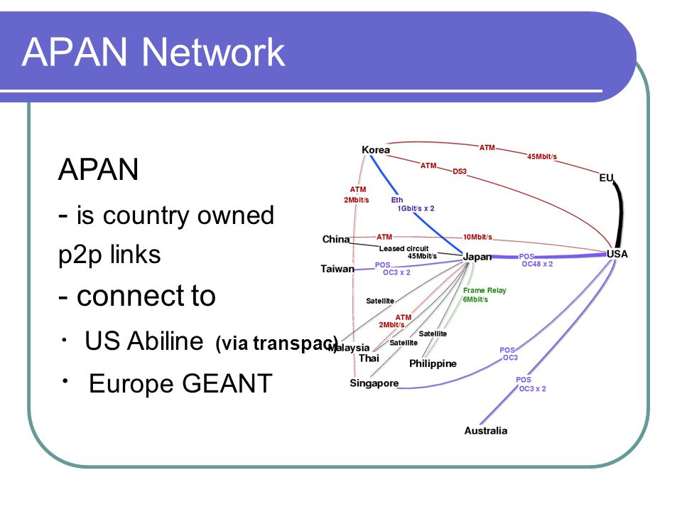 APAN Network APAN - is country owned p2p links - connect to US Abiline (via transpac) Europe GEANT