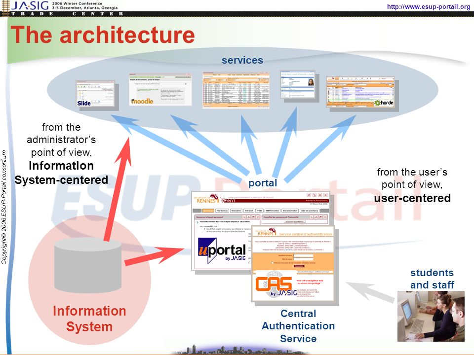 http://www.esup-portail.org Copyright © 2006 ESUP-Portail consortium The architecture Information System Central Authentication Service portal students and staff services from the administrators point of view, Information System-centered from the users point of view, user-centered