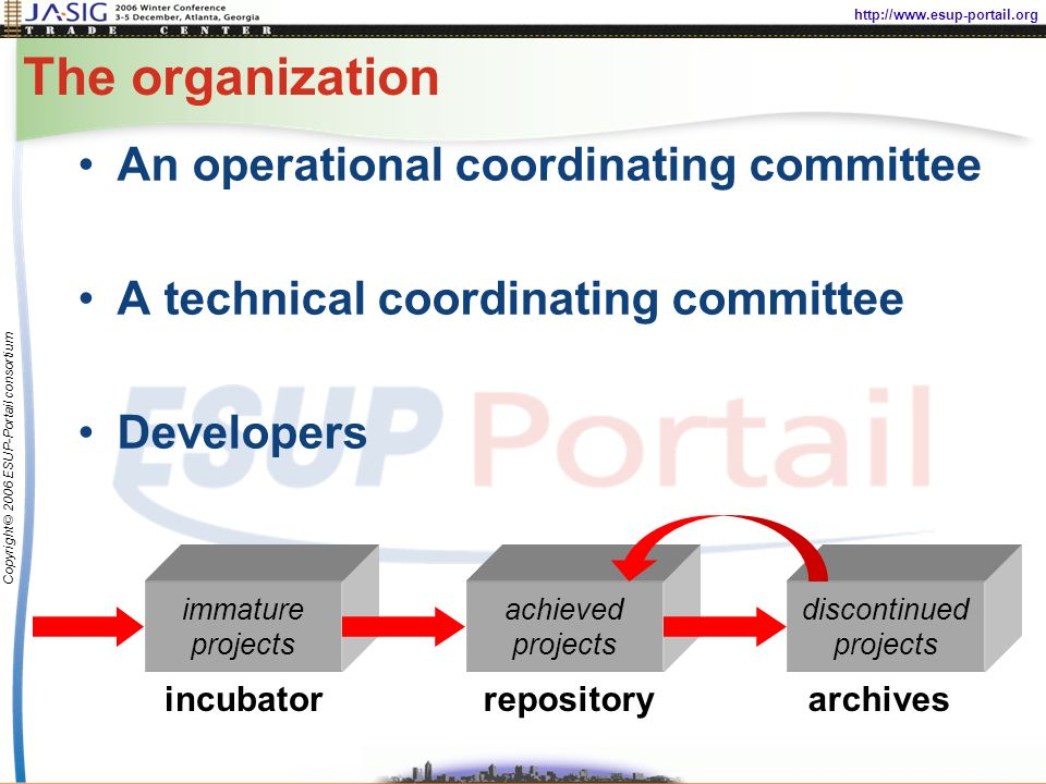 http://www.esup-portail.org Copyright © 2006 ESUP-Portail consortium The organization An operational coordinating committee A technical coordinating committee Developers achieved projects repository immature projects discontinued projects incubatorarchives