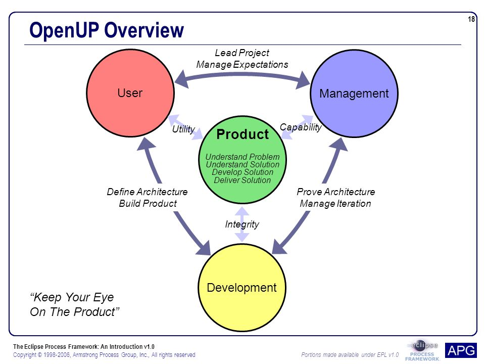 The Eclipse Process Framework: An Introduction v1.0 Copyright © , Armstrong Process Group, Inc., All rights reserved Portions made available under EPL v User Management Development Lead Project Manage Expectations Product Understand Problem Understand Solution Develop Solution Deliver Solution Prove Architecture Manage Iteration Define Architecture Build Product Utility Capability Integrity OpenUP Overview Keep Your Eye On The Product