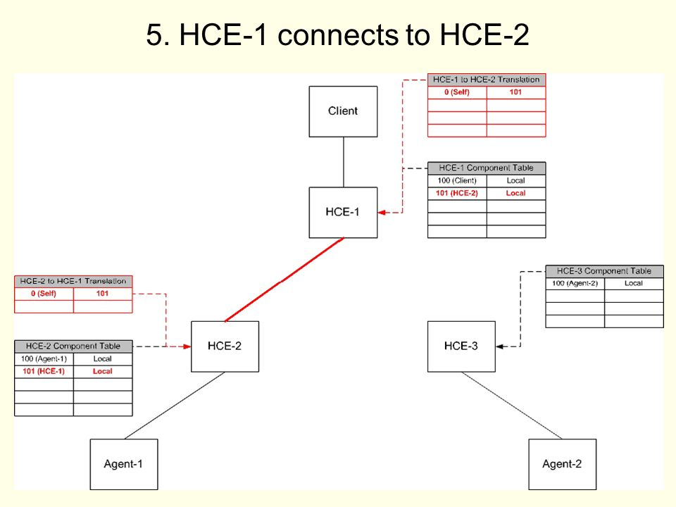 11 5. HCE-1 connects to HCE-2