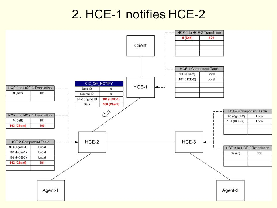 15 2. HCE-1 notifies HCE-2