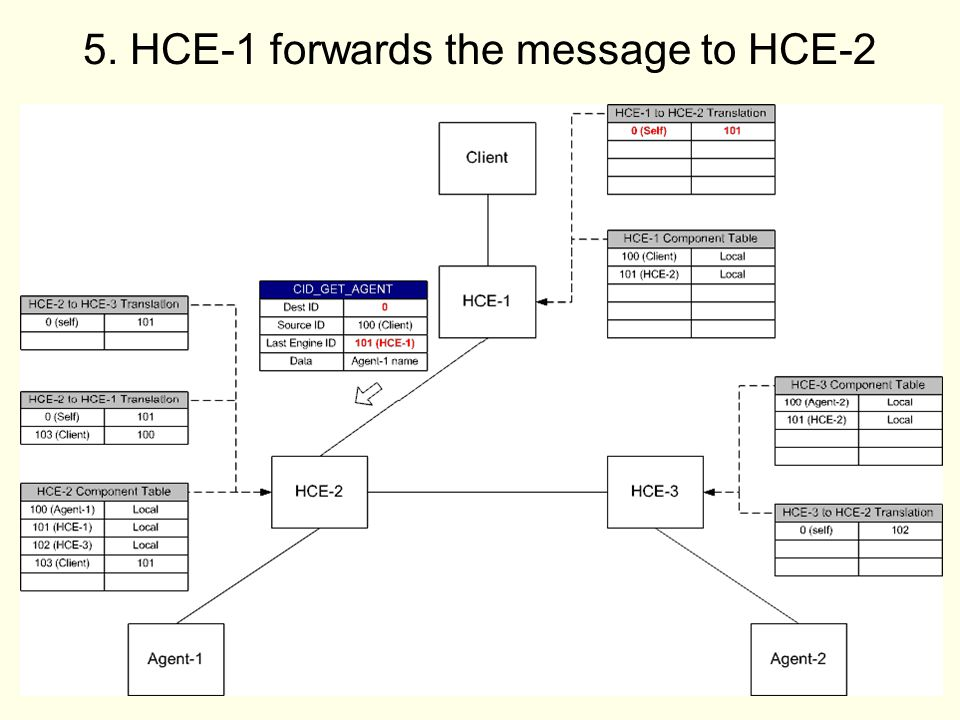 18 5. HCE-1 forwards the message to HCE-2