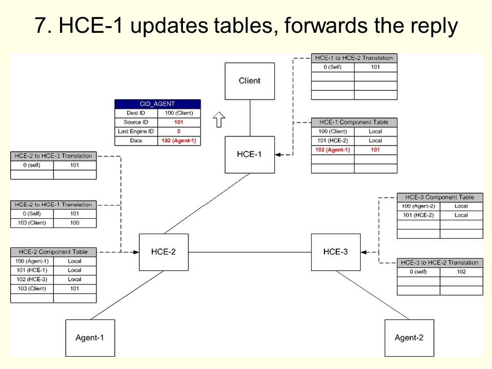 20 7. HCE-1 updates tables, forwards the reply