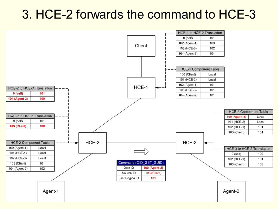 32 3. HCE-2 forwards the command to HCE-3