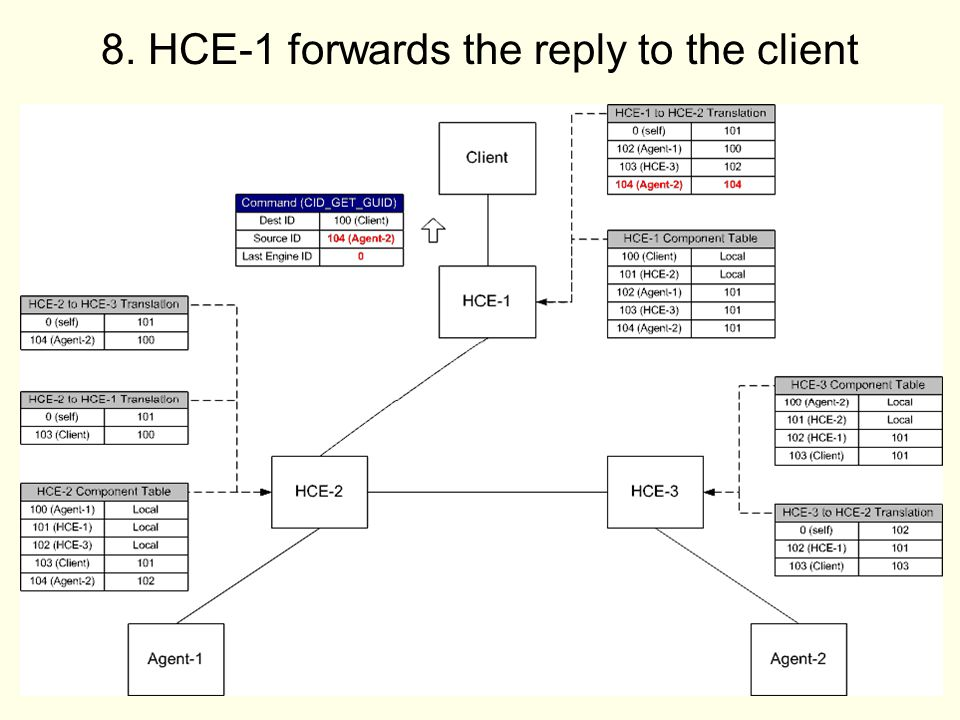 37 8. HCE-1 forwards the reply to the client