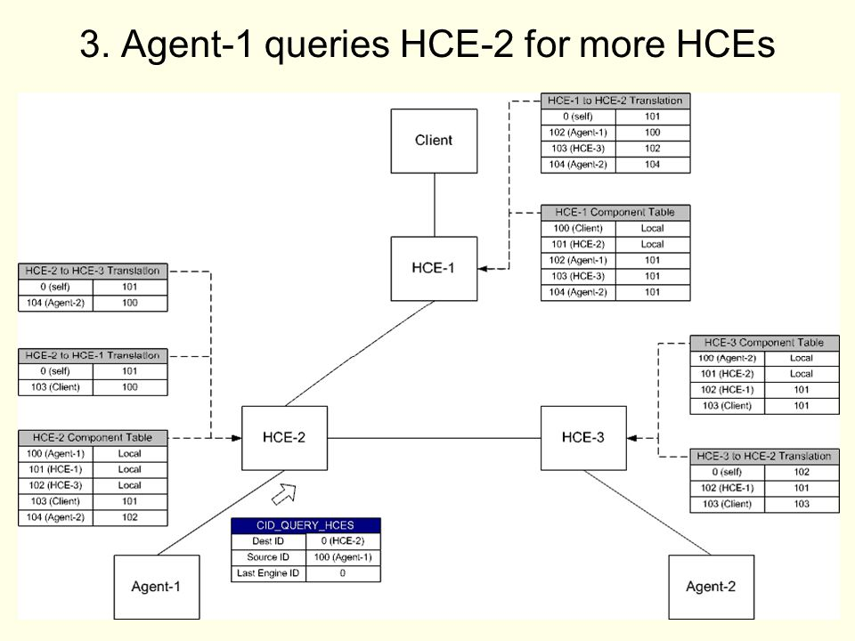 41 3. Agent-1 queries HCE-2 for more HCEs