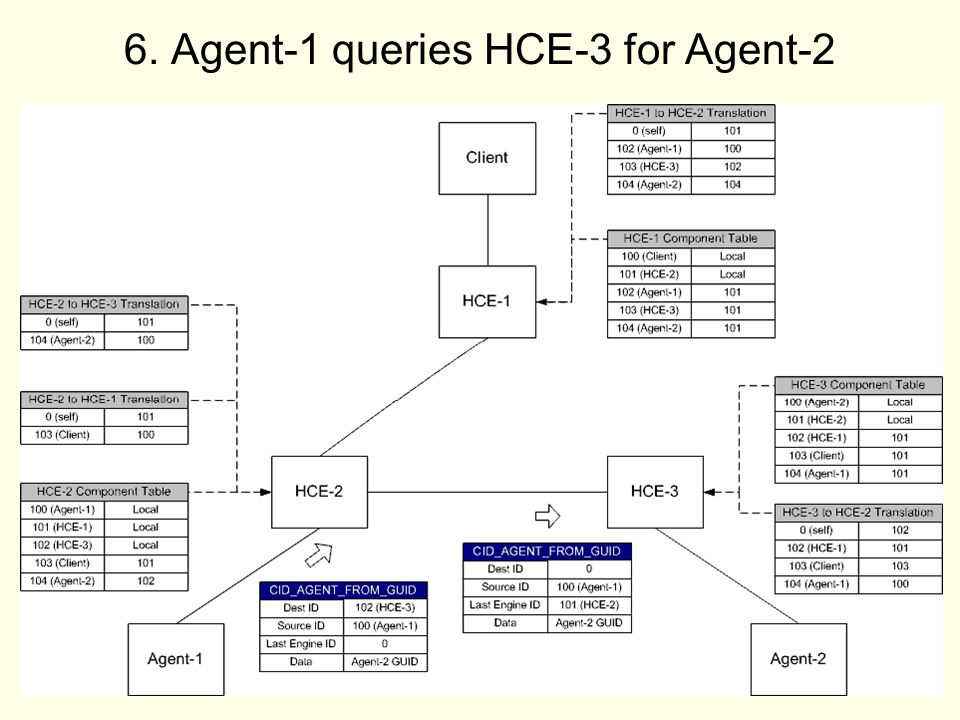 44 6. Agent-1 queries HCE-3 for Agent-2