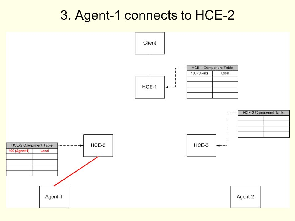 9 3. Agent-1 connects to HCE-2