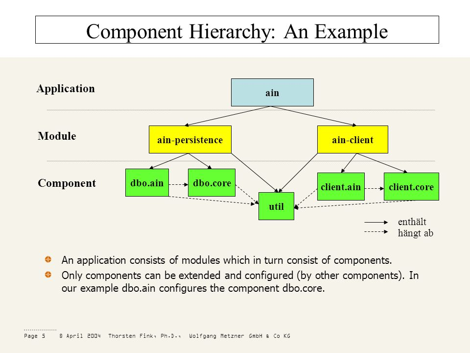 Page 5 © April 2004 Thorsten Fink, Ph.D., Wolfgang Metzner GmbH & Co KG Component Hierarchy: An Example ain ain-clientain-persistence dbo.coredbo.ain util client.coreclient.ain Component Module Application enthält hängt ab An application consists of modules which in turn consist of components.