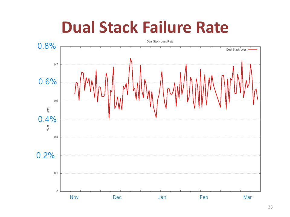 Dual Stack Failure Rate 33 0.2% 0.4% 0.6% 0.8% NovDecJanFebMar