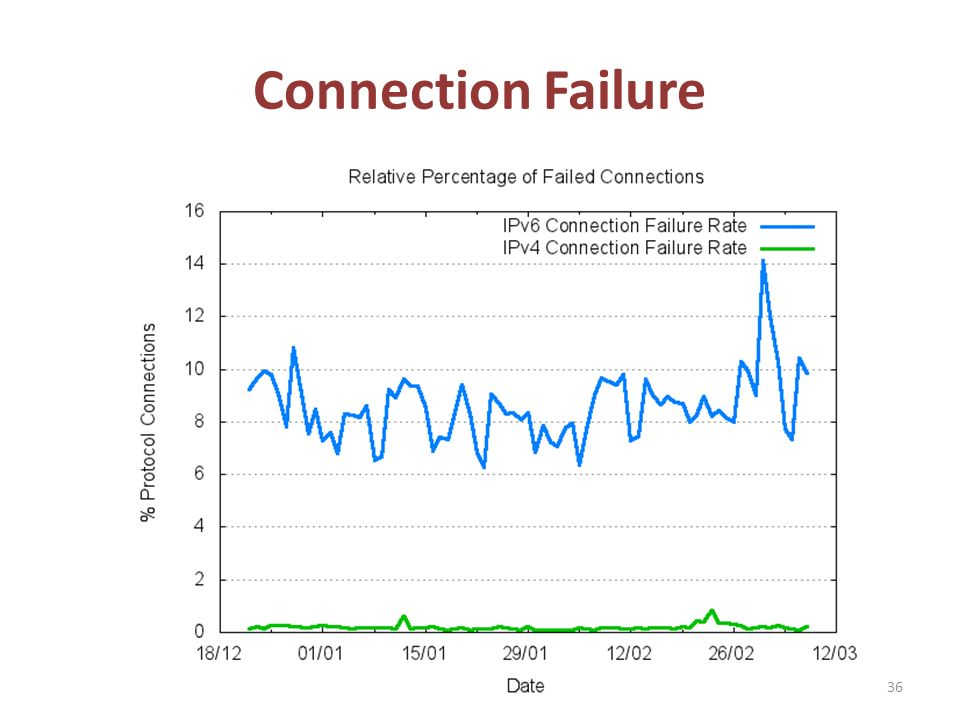Connection Failure 36