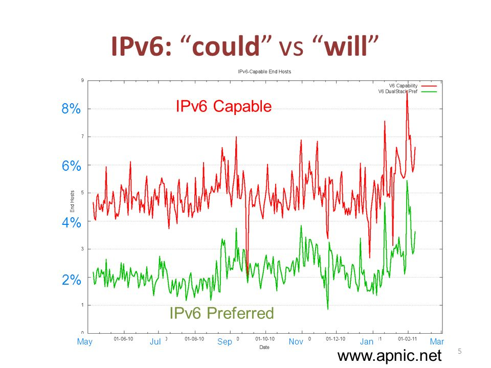 IPv6: could vs will 2% 4% 6% 8% IPv6 Preferred IPv6 Capable May 5 JulSepNovJanMar www.apnic.net