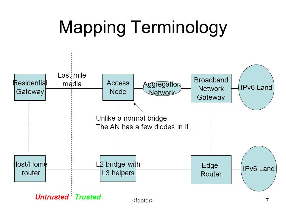 7 Mapping Terminology Access Node Residential Gateway Last mile media Aggregation Network Host/Home router L2 bridge with L3 helpers Edge Router IPv6 Land Broadband Network Gateway Unlike a normal bridge The AN has a few diodes in it… UntrustedTrusted
